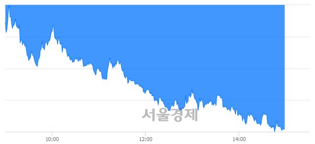 오후 3:00 현재 코스피는 38:62으로 매수우위, 매수강세 업종은 비금속광물업(3.57%↓)