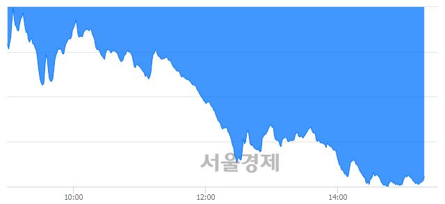 오후 3:20 현재 코스닥은 34:66으로 매수우위, 매수강세 업종은 금융업(4.02%↓)