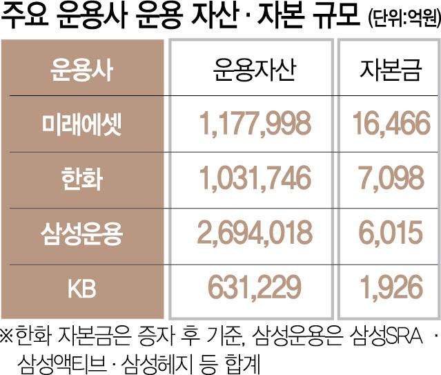 '글로벌 대체투자 역량 강화'...한화운용 5,100억 증자