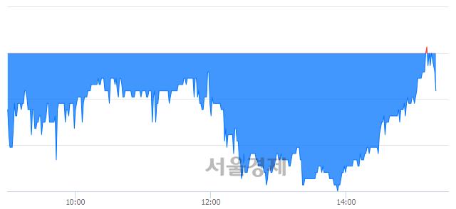 코야스, 매수잔량 344% 급증
