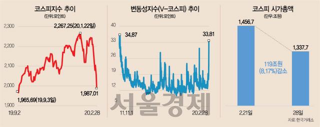 코스피, 5개월 상승분 단 5일만에 반납...'1,900선까지 후퇴할수도'