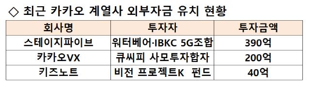 [시그널] 보유 회사만 25개...그룹 IPO의 중심에 선 '카카오인베스트먼트'