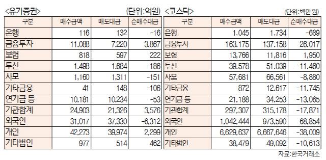 [표]투자주체별 매매동향(2월 28일-최종치)