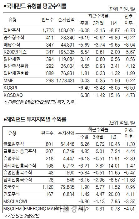 '코로나19 확산' 국내 주식형 펀드 6.78% 하락