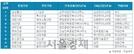 '취업 선호 건설사' 삼성물산·현대건설·대림산업 순