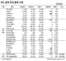 [표]IPO·장외 주요 종목 시세(3월 6일)