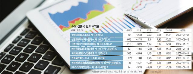 中정부 강력한 부양책 긍정적...신흥국 주식비중 늘려야