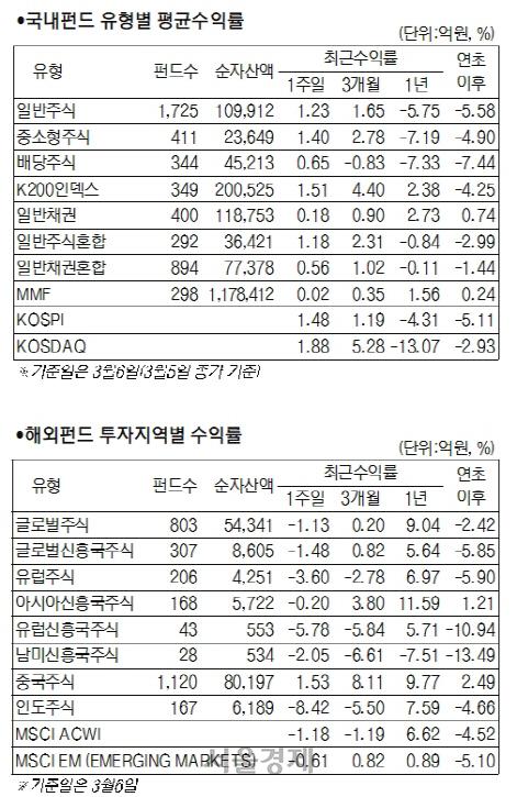 [머니+ 서경펀드닥터] 중앙은행 부양정책에...주식형 1.51%% 채권형 0.25% 성과