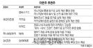 """[이번주 추천주] """"웹보드게임규제 완화 기대감"""" 엔씨소프트·NHN 주목"""