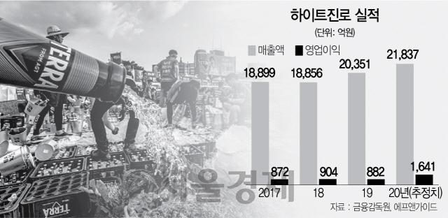 [서경스타즈IR]하이트진로, 신명난 '테진아'…'올 영업익 2배로 뛴다'