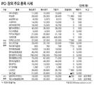 [표]IPO·장외 주요 종목 시세(3월 9일)