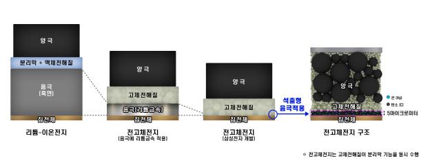 1회 충전에 800㎞ 질주…삼성의 '배터리 초격차'