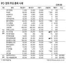 [표]IPO·장외 주요 종목 시세(3월 10일)