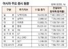 [표]아시아 주요 증시 동향(3월 11일)
