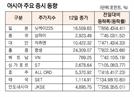 [표]아시아 주요 증시 동향(3월 12일)