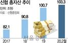 """60년만에 '큰손' 성장한 신협 """"투자운용 강화한다"""""""