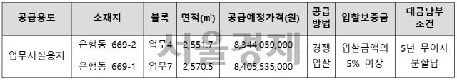LH, 시흥은계지구 업무시설용지 2필지 공급