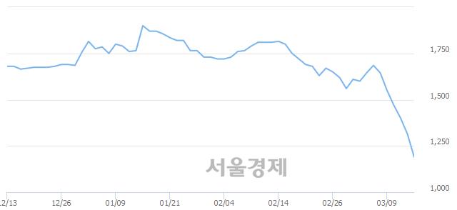 <코>베뉴지, 장중 신저가 기록.. 1,255→1,175(▼80)