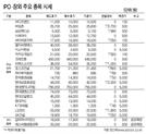 [표]IPO·장외 주요 종목(3월 13일)