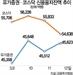 """코스닥 520대로 급락 """"반대매매 평소 8배로 급증"""""""