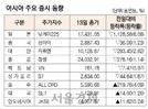 [표]아시아 주요 증시 동향(3월 13일)