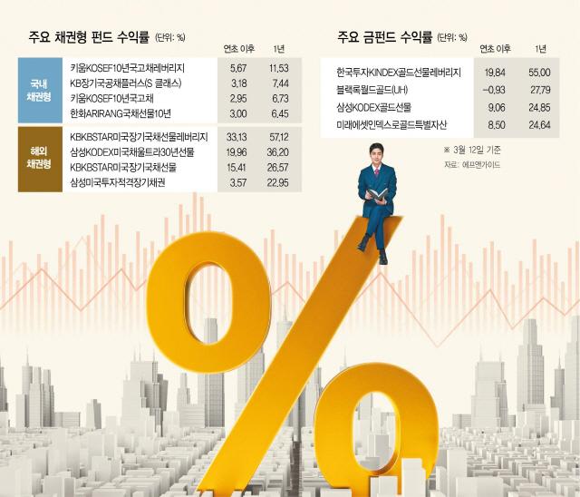 [머니+]美국채펀드 57%·金펀드 55%…팬데믹 딛고 수익률 반짝반짝