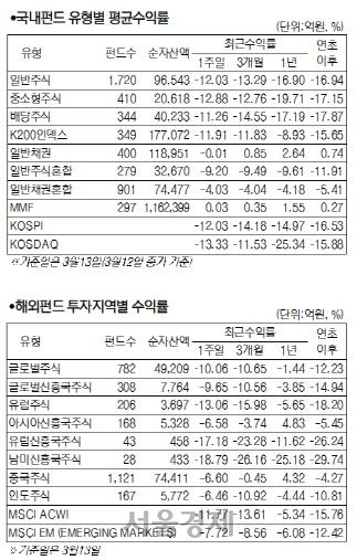 코로나19 '팬데믹' 선언...국내 주식형 펀드 수익률 13.33%↓