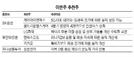 [이번주 추천주]'반등장 대응株' 삼성전자·셀트리온헬스케어 주목