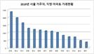 서울 사람이 가장 많이 산 지방 아파트 1위는?