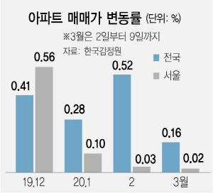 '부동산시장 신규자금 유입 어려워…집값 상승 제한적'