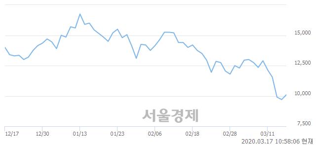 코남화산업, 매수잔량 689% 급증