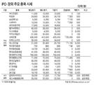 [표]IPO·장외 주요 종목 시세(3월 17일)