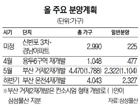 [2020 서경하우징페어]삼성물산 '수익성 중심 경영'...올 서울·부산 4개 단지서 9,869가구 공급