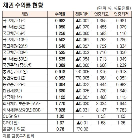 [표]채권 수익률 현황(3월 18일)