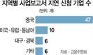 """코로나로 사업보고서 지연...기업 69곳 """"제재 면제를"""""""