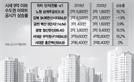 9억 이하 아파트 공시가 1.97% 상승? 18% 오른 곳도 많다
