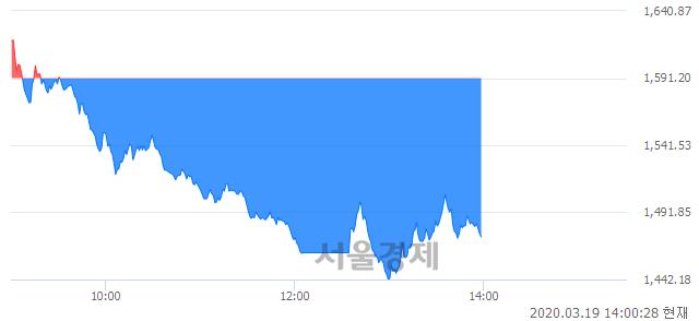 오후 2:00 현재 코스피는 41:59으로 매수우위, 매수강세 업종은 서비스업(5.05%↓)