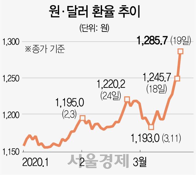 美 '달러 풀겠다' 글로벌 리더십 발휘..초토화된 시장 안정 기대