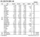 [표]IPO·장외 주요 종목 시세(3월 19일)