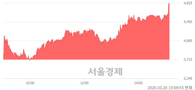 <코>와이엠씨, 상한가 진입.. +29.88% ↑