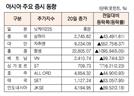 [표]아시아 주요 증시 동향(3월 20일)