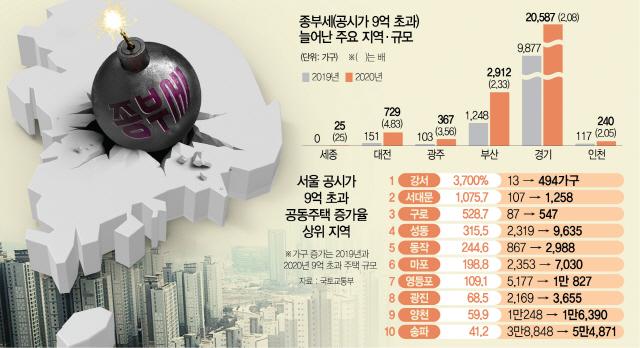 [S머니] 집값 떨어진 지방도 9억 초과 3배↑...전국 곳곳 종부세 폭탄