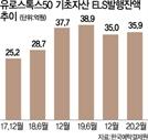 해외ELS 증권사 '달러 마진콜 비상'