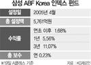 [펀드줌인]  삼성 ABF Korea 인덱스, 국공채 등 장기채권 투자...3년 수익률 11%