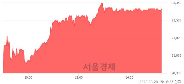 유씨에스윈드, 전일 대비 17.26% 상승.. 일일회전율은 0.58% 기록