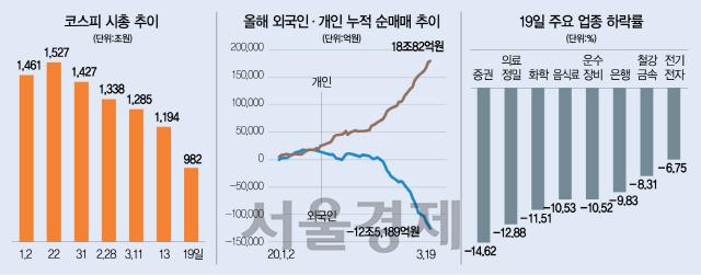 [뒷북경제] '개미의 비명' 나오고서야 '금융안정펀드' 긴급 투입... 뒤늦은 대응 논란