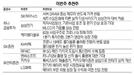 [이번주 추천주]中인프라 투자 증가 기대...삼성전기·RFHIC 등 추천