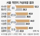 [4.15 설문] 與 격전지 4곳 모두 우세…통합당 '서울 탈환' 험로