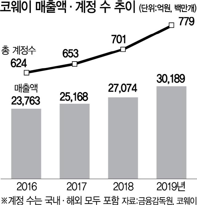 [서경스타즈IR] 코웨이, 30년 노하우 발판 '구독경제'로 해외 진출