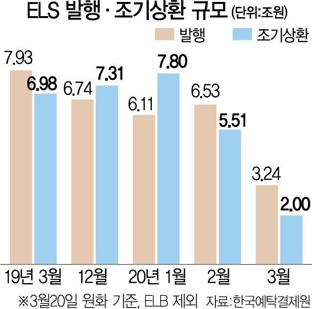ELS 발행 한달새 34% '뚝'...목표수익률은 '쑥'